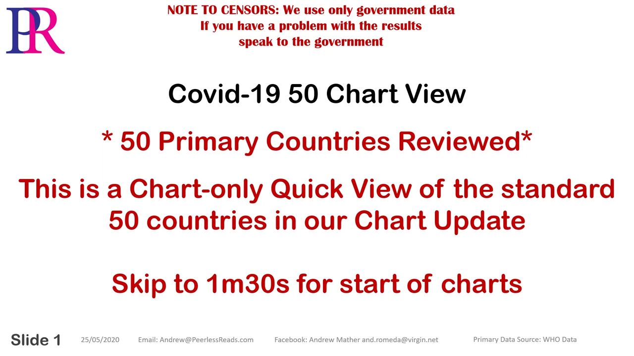 Peerless Reads CvFNF 50 Chart Review 200525a – Warning NO SOUND – CHARTS ONLY