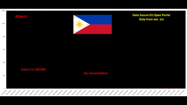 DEBUNKING THE MYTH THAT #COVID19 EVER EXISTED IN THE PHILIPPINES (5-Dec-20) 28-6-2021